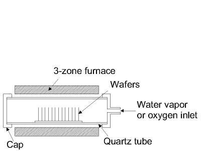 quá trình oxy hóa nhiệt